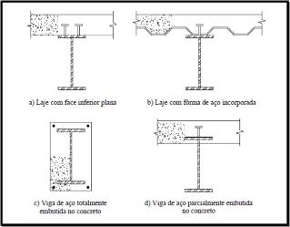 Vigas mistas estruturas ufpr - Tipos de vigas metalicas ...